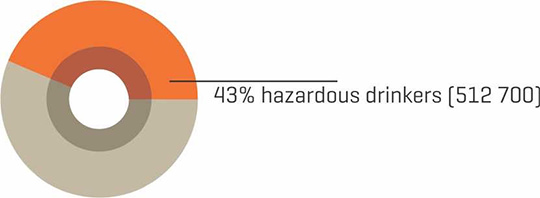 Percentage of hazardous drinkers, 25–64 years, Slovenia, 2011–12