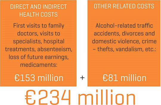 Estimated health and other costs related to alcohol use